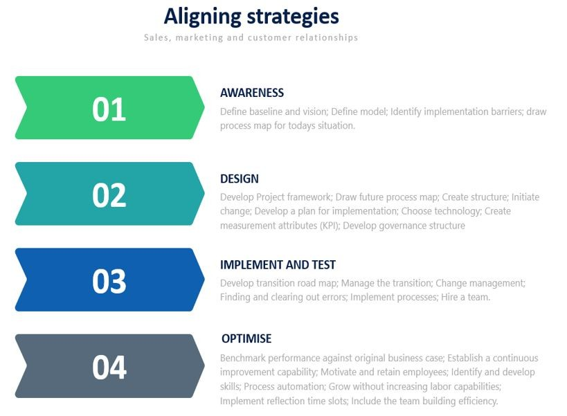 Aligning strategies