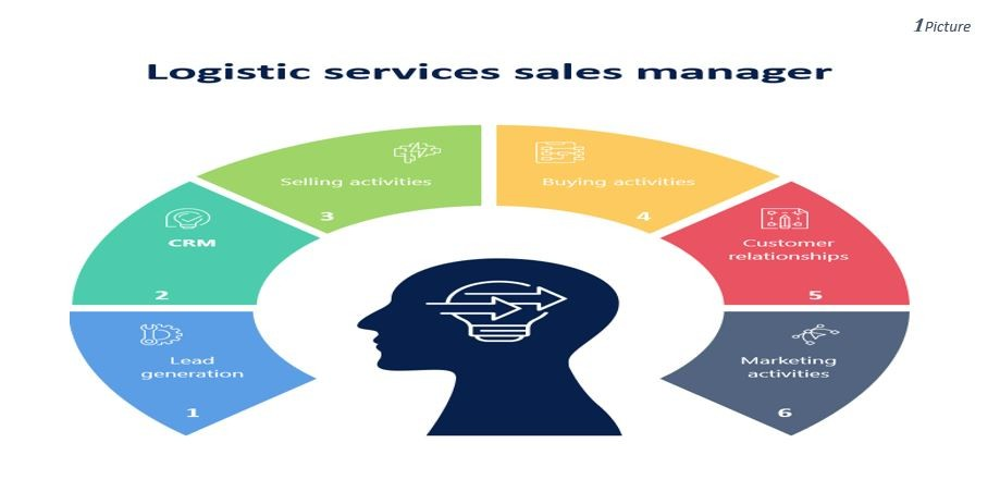 Sales managers sales functions
