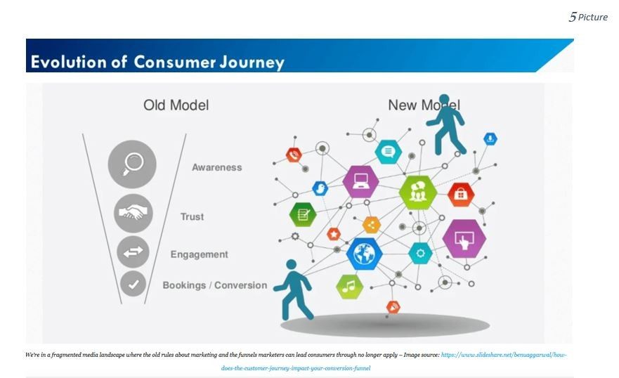 Evolution of customer journey